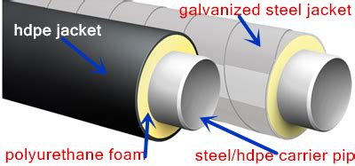 Polyurethane Foam Pipe Insulation For Underground Hot