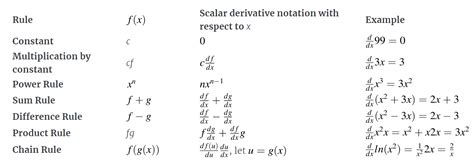 The Matrix Calculus You Need For Deep Learning (Notes from